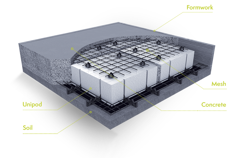 Waffle Pod Concrete Slab 3D Diagram with labels